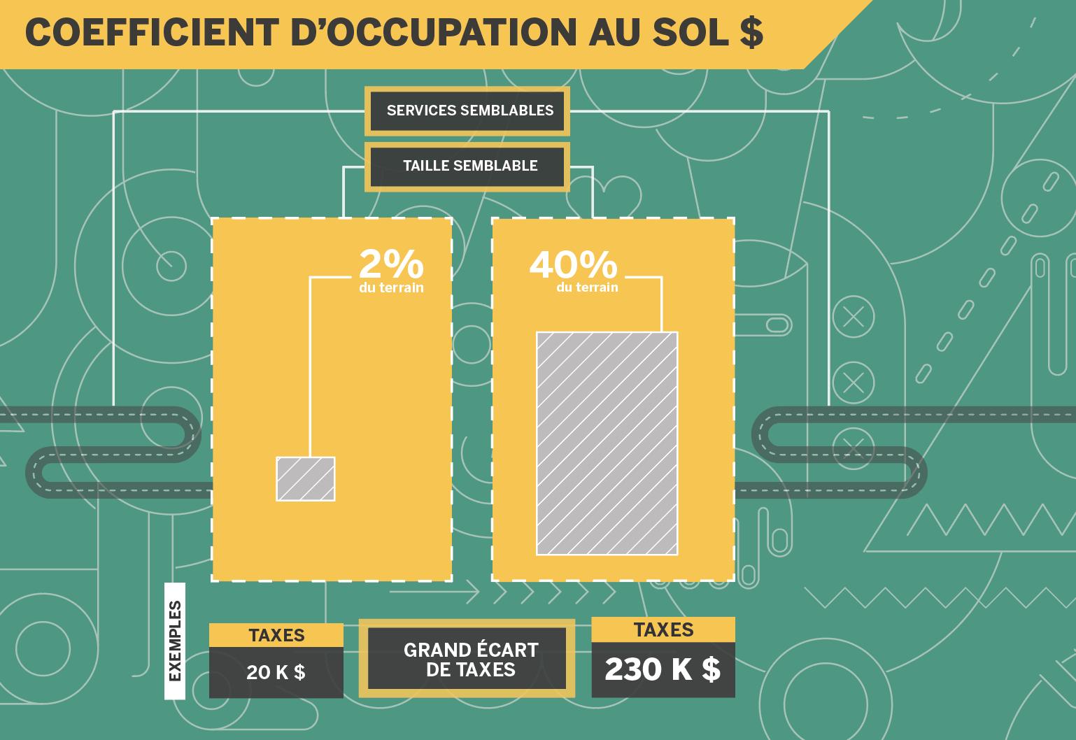 Coefficient d'occupation au sol (1)