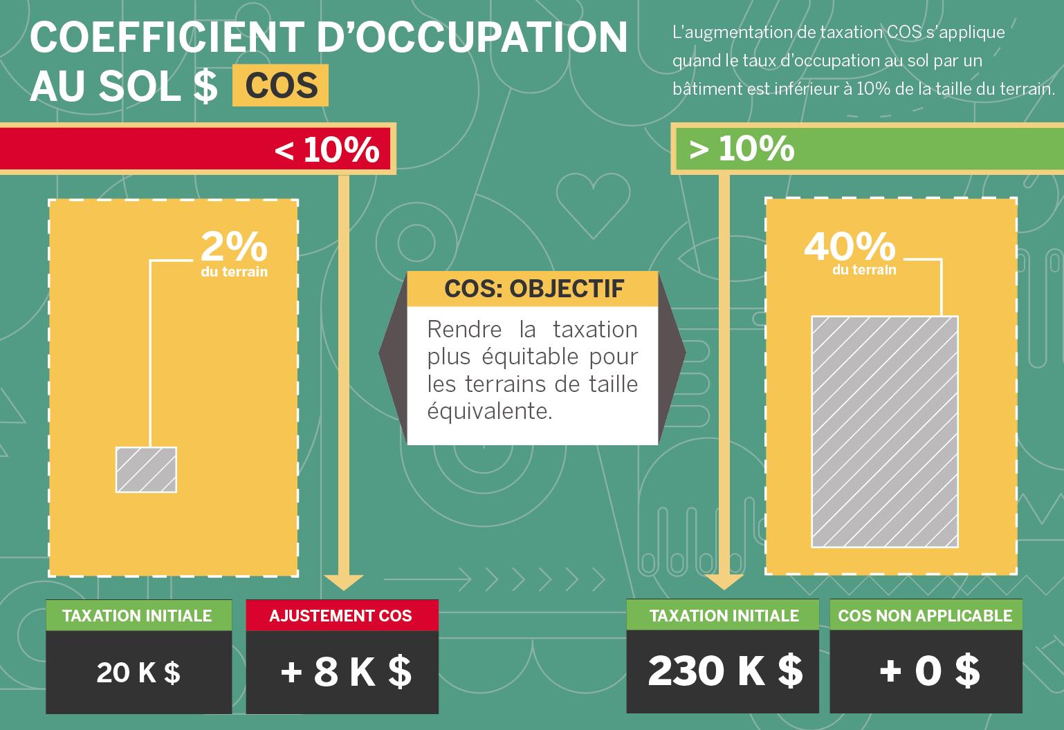 Coefficient d'occupation au sol (2)